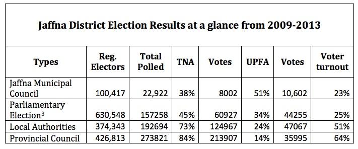 Jaffna-votes-