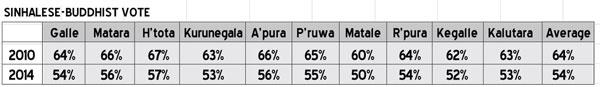 SINHALESE-BUDDHIST-VOTE