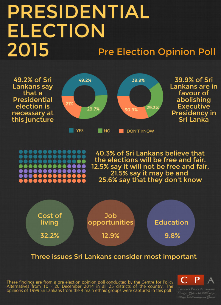 CPA Top line survey 2015  Presidential election