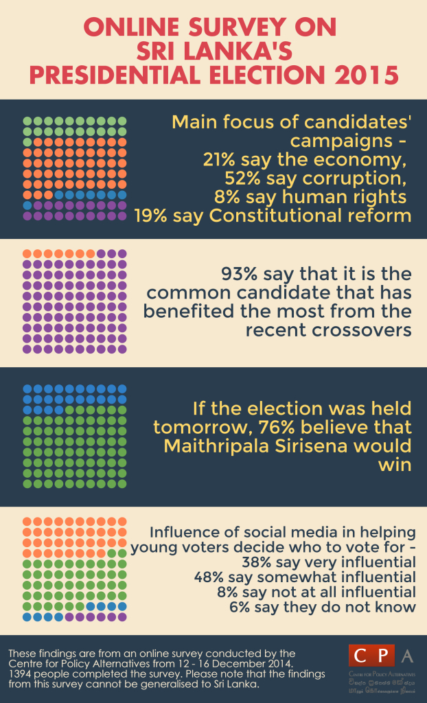 If the Election was held tomorrow 76% believe that Maithripala sirisen would win - CPA online survey