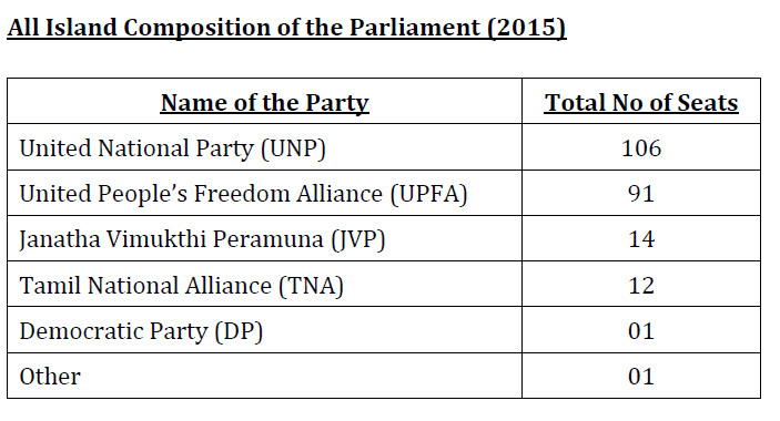 Party positions ( estimation only)