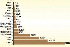 China biggest lender to govt, India biggest benefactor