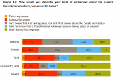 75 % of Sri Lankans Aware of That A  Constitutional Reform Process Is Taking Place