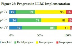 """""""Lanka Fulfilled Only 11 % of Pledges to UNHRC and 20% of Pledges to LLRC"""", Says Study"""