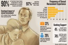 90% of women have been subjected to sexual harassment on buses and trains in Sri Lanka.