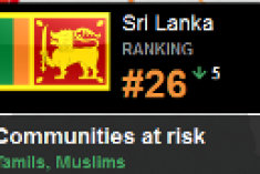 Sri Lanka ranked 26th in 2014′s Peoples under Threat index and fell five places from 2013′s ranking