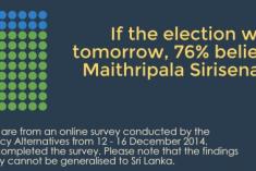 Online Survey on Sri Lanka's Presidential Election 2015: Maithri Gets 76%