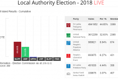 Sri Lanka: How to read the local government election results
