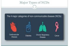 In Sri Lanka, NCDs account for three in four (75%) deaths.