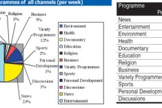 Need for Television Regulatory Commission