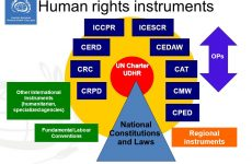 Sri Lanka: Implementation of 27 international conventions only criteria for GSP Plus
